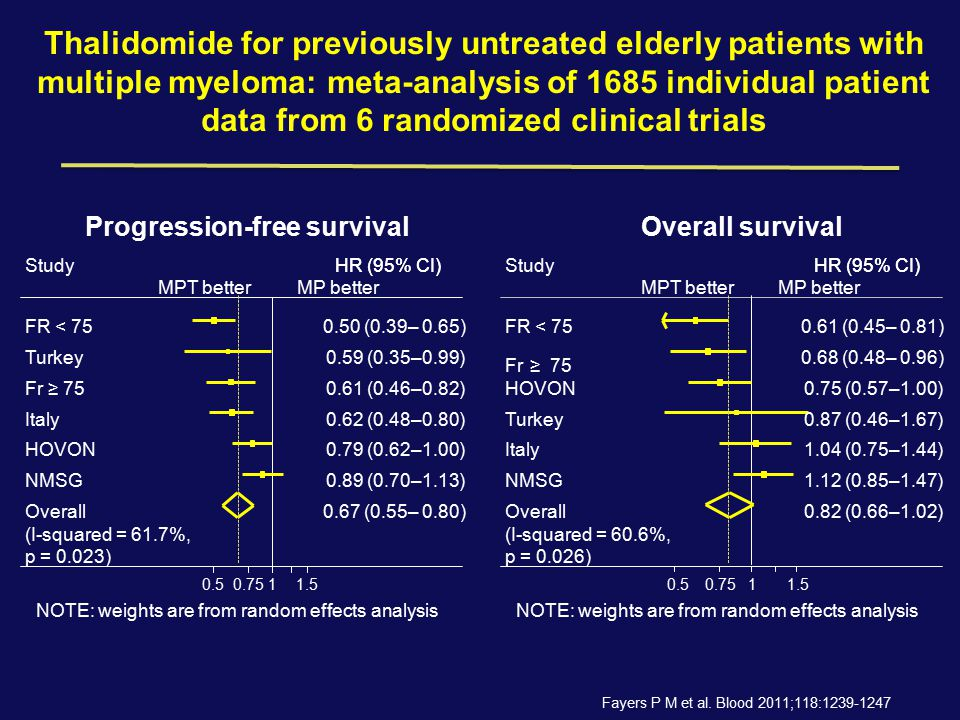 Thalidomide for previously untreated elderly patients with multiple myeloma: meta-analysis of 1685 individual patient data from 6 randomized clinical