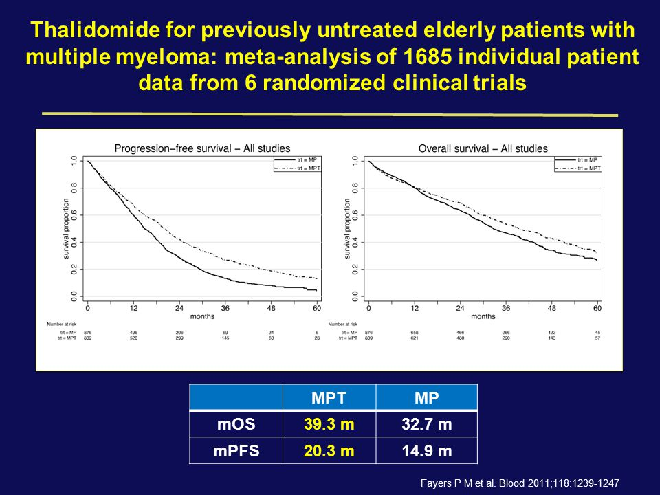 MPTMP mOS39.3 m32.7 m mPFS20.3 m14.9 m Thalidomide for previously untreated elderly patients with multiple myeloma: meta-analysis of 1685 individual p
