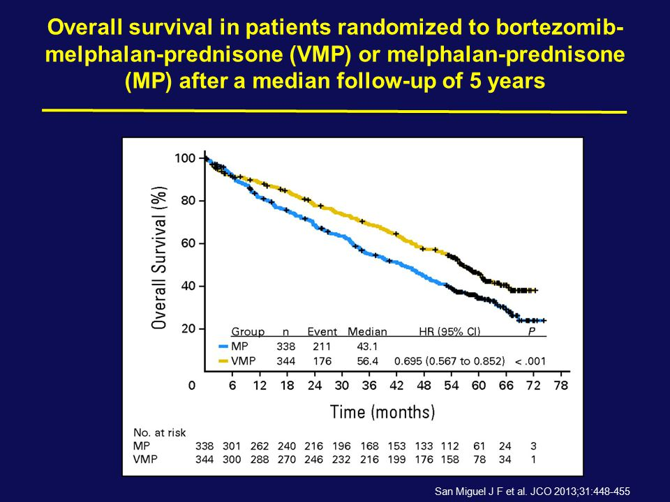 Overall survival in patients randomized to bortezomib- melphalan-prednisone (VMP) or melphalan-prednisone (MP) after a median follow-up of 5 years San