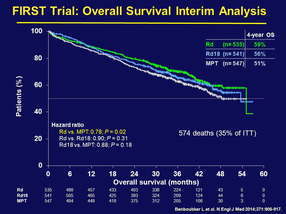 FIRST Trial: Overall Survival Interim Analysis Patients (%) Rd Rd18 MPT 535 541 547 488 505 484 457 465 448 433 425 418 403 393 375 338 324 312 224 20