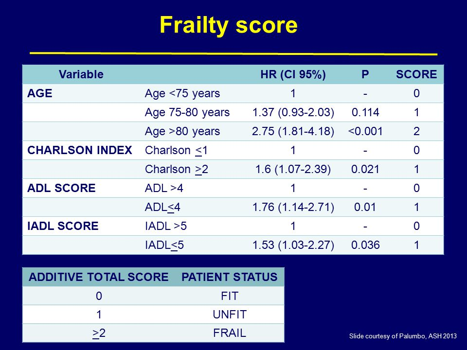 Frailty score VariableHR (CI 95%)PSCORE AGEAge <75 years1-0 Age 75-80 years1.37 (0.93-2.03)0.1141 Age >80 years2.75 (1.81-4.18)<0.0012 CHARLSON INDEXC