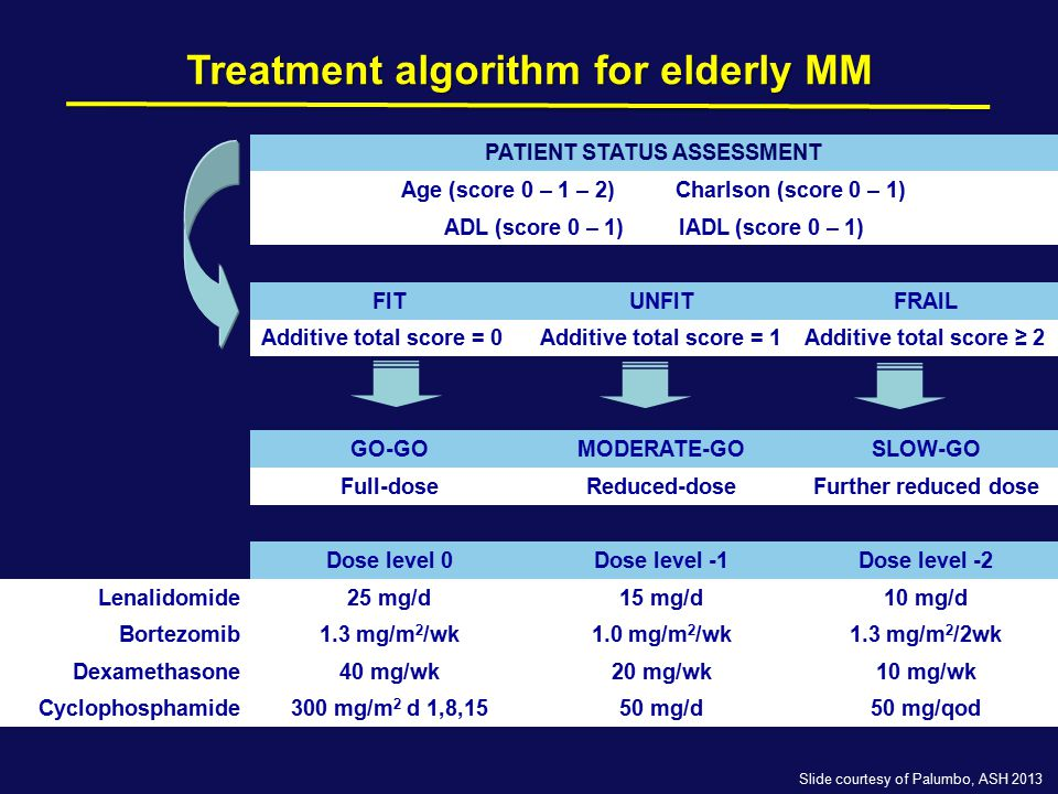 Unanswered Question for Transplant Ineligible Patients Frailty-Adjust Treatment Intensity Melphalan ??.