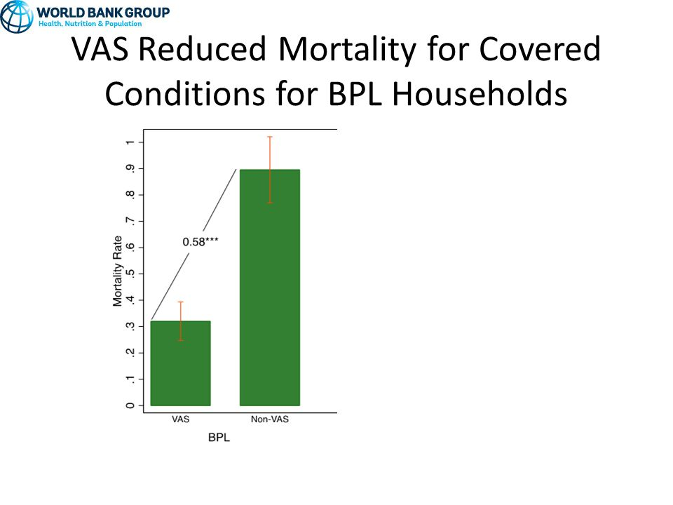 VAS Reduced Mortality for Covered Conditions for BPL Households
