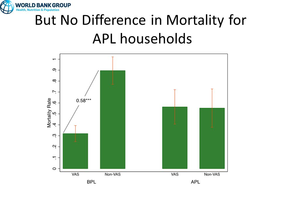 But No Difference in Mortality for APL households