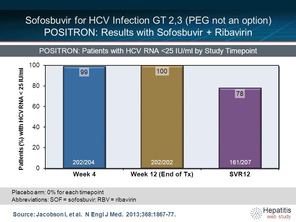 Hepatitis web study Sofosbuvir + Ribavirin for HCV GT 2,3 (PEG not an option) POSITRON: Results with Sofosbuvir + Ribavirin POSITRON: SVR12 by HCV Genotype Source: Jacobson I, et al.