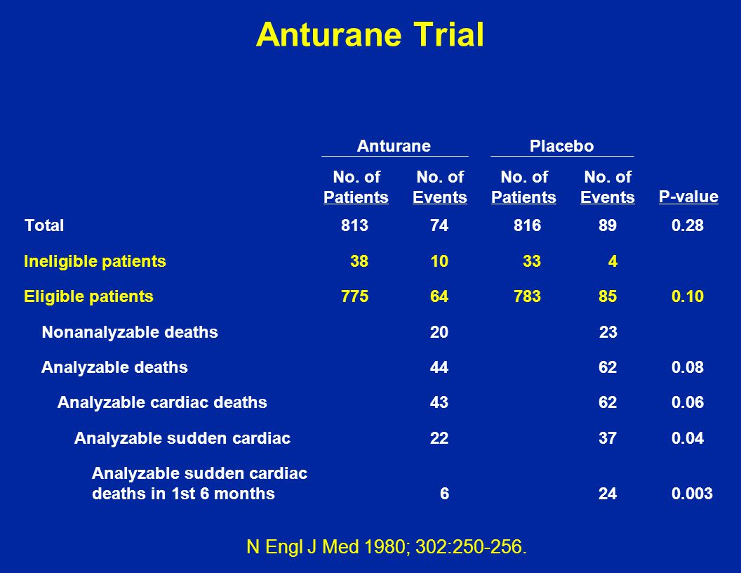 Anturane Trial Total81374816890.28 Ineligible patients3810334 Eligible patients77564783850.10 Nonanalyzable deaths2023 Analyzable deaths44620.08 Analy