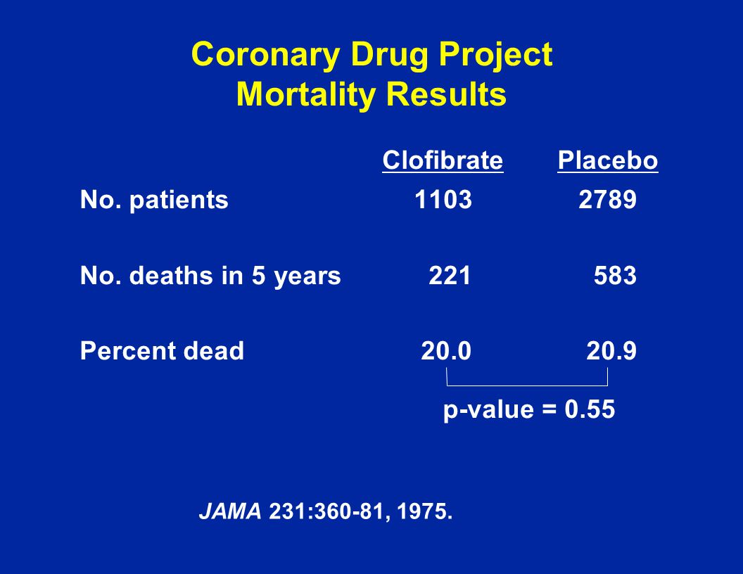 Coronary Drug Project Mortality Results No. patients11032789 No. deaths in 5 years 221583 Percent dead20.020.9 ClofibratePlacebo p-value = 0.55 JAMA 2