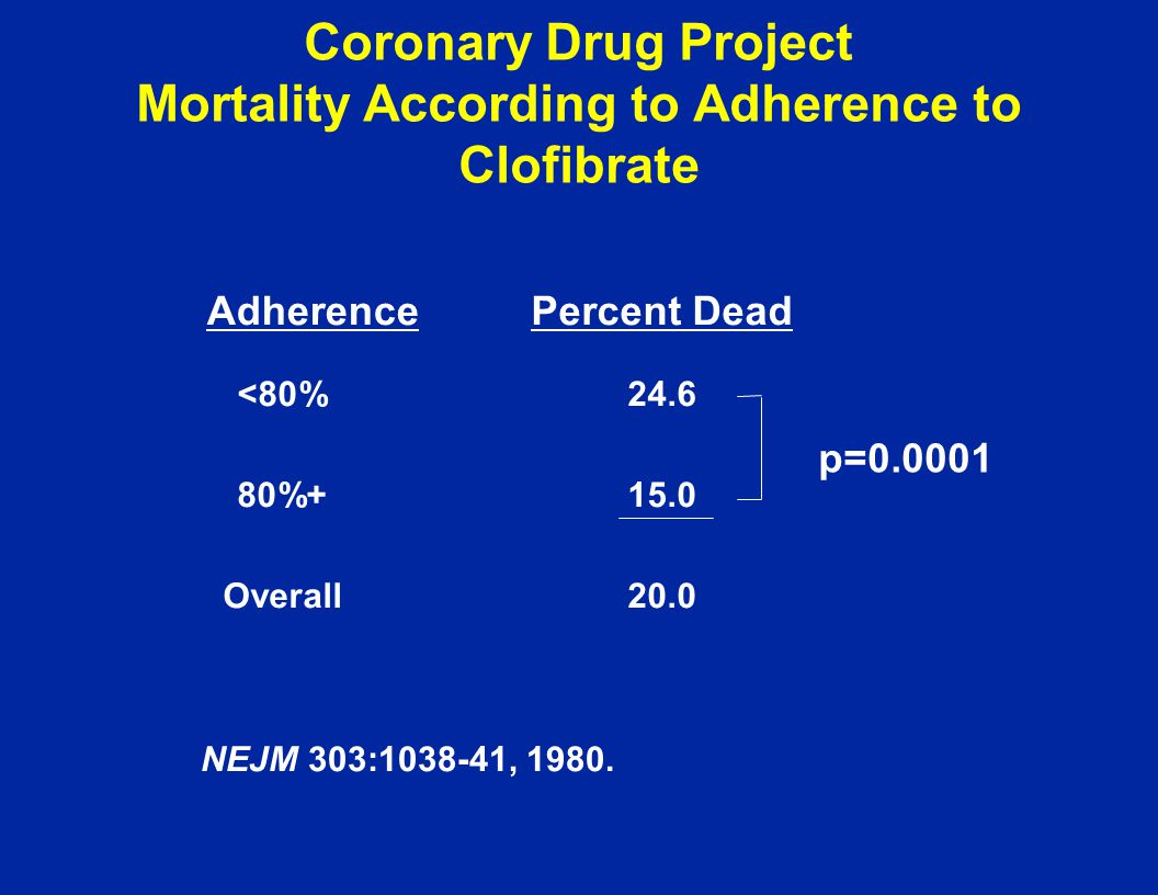Coronary Drug Project Mortality According to Adherence to Clofibrate NEJM 303:1038-41, 1980. <80%24.6 80%+15.0 Overall20.0 AdherencePercent Dead p=0.0