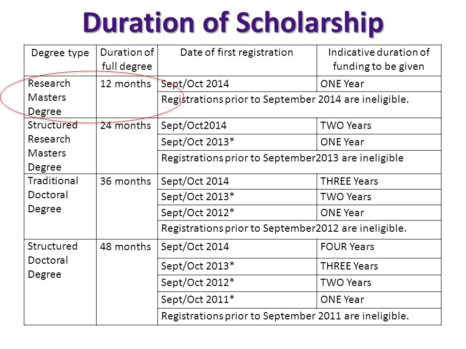 Duration of Scholarship Degree typeDuration of full degree Date of first registration Indicative duration of funding to be given Research Masters Degree 12 monthsSept/Oct 2014ONE Year Registrations prior to September 2014 are ineligible.