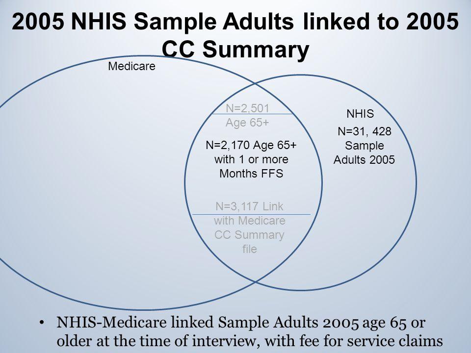 2005 NHIS Sample Adults linked to 2005 CC Summary NHIS Medicare N=31, 428 Sample Adults 2005 N=3,117 Link with Medicare CC Summary file N=2,170 Age 65+ with 1 or more Months FFS N=2,501 Age 65+ NHIS-Medicare linked Sample Adults 2005 age 65 or older at the time of interview, with fee for service claims