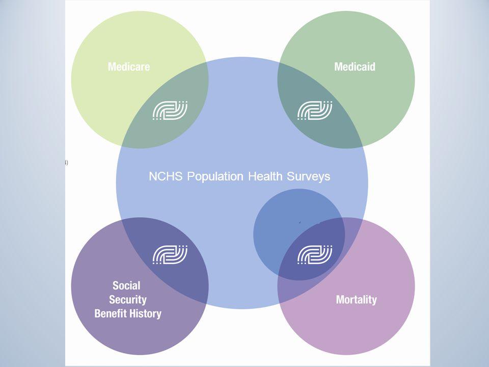 3 NCHS Population Health Surveys