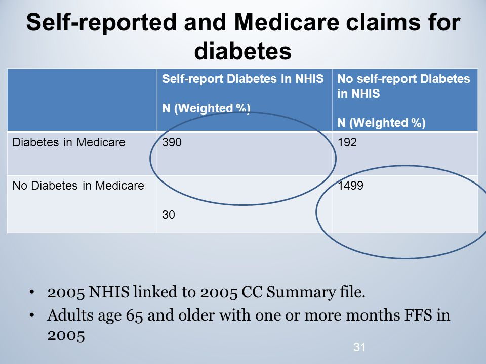 Self-reported and Medicare claims for diabetes Self-report Diabetes in NHIS N (Weighted %) No self-report Diabetes in NHIS N (Weighted %) Diabetes in Medicare390192 No Diabetes in Medicare 30 1499 31 2005 NHIS linked to 2005 CC Summary file.