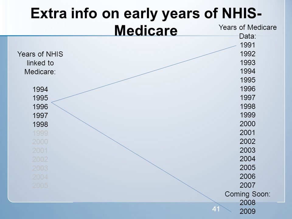 Extra info on early years of NHIS- Medicare 41 Years of NHIS linked to Medicare: 1994 1995 1996 1997 1998 1999 2000 2001 2002 2003 2004 2005 Years of Medicare Data: 1991 1992 1993 1994 1995 1996 1997 1998 1999 2000 2001 2002 2003 2004 2005 2006 2007 Coming Soon: 2008 2009