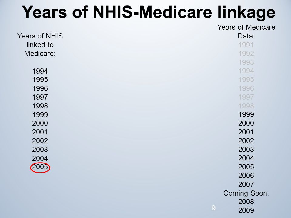 9 Years of NHIS linked to Medicare: 1994 1995 1996 1997 1998 1999 2000 2001 2002 2003 2004 2005 Years of Medicare Data: 1991 1992 1993 1994 1995 1996 1997 1998 1999 2000 2001 2002 2003 2004 2005 2006 2007 Coming Soon: 2008 2009 Years of NHIS-Medicare linkage