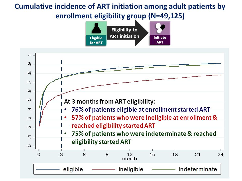Cumulative incidence of ART initiation among adult patients by enrollment eligibility group (N=49,125) At 3 months from ART eligibility: 76% of patients eligible at enrollment started ART 57% of patients who were ineligible at enrollment & reached eligibility started ART 75% of patients who were indeterminate & reached eligibility started ART