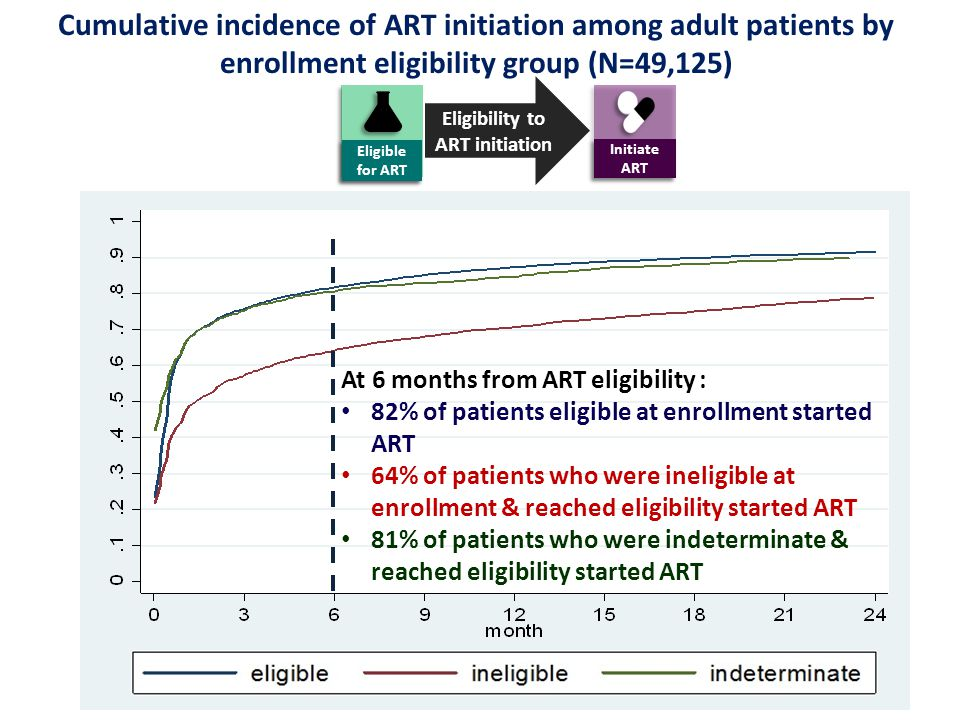 Cumulative incidence of ART initiation among adult patients by enrollment eligibility group (N=49,125) At 6 months from ART eligibility : 82% of patients eligible at enrollment started ART 64% of patients who were ineligible at enrollment & reached eligibility started ART 81% of patients who were indeterminate & reached eligibility started ART