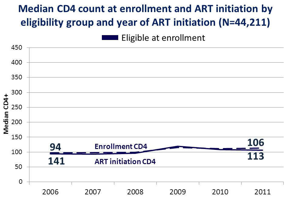 Enrollment CD4 Median CD4 count at enrollment and ART initiation by eligibility group and year of ART initiation (N=44,211) Eligible at enrollment Med