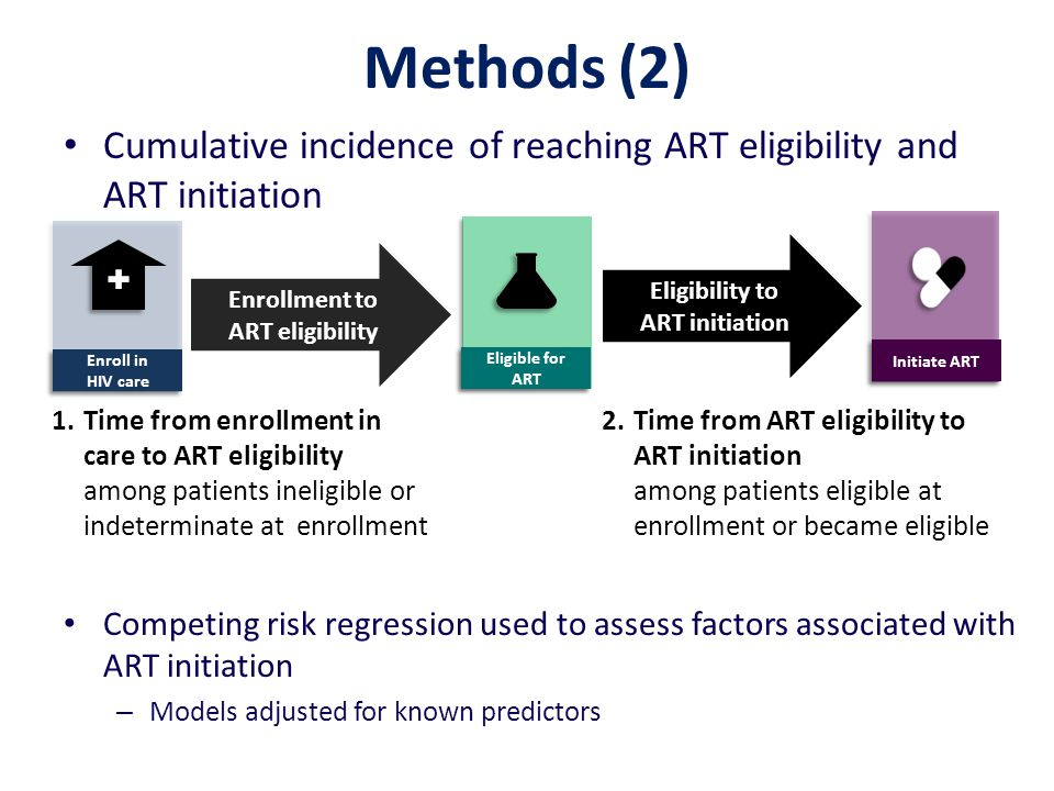 Methods (2) Cumulative incidence of reaching ART eligibility and ART initiation Competing risk regression used to assess factors associated with ART initiation – Models adjusted for known predictors Enrollment to ART eligibility Enroll in HIV care Initiate ART 1.Time from enrollment in care to ART eligibility among patients ineligible or indeterminate at enrollment Eligibility to ART initiation 2.Time from ART eligibility to ART initiation among patients eligible at enrollment or became eligible