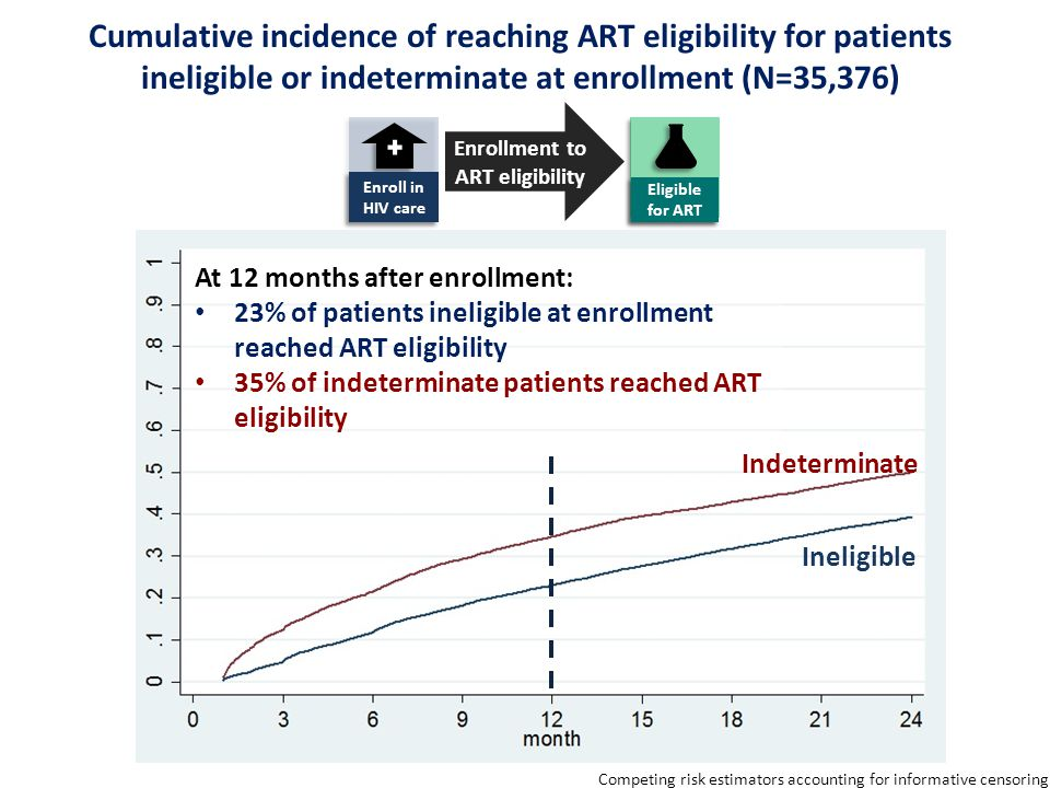 Cumulative incidence of reaching ART eligibility for patients ineligible or indeterminate at enrollment (N=35,376) Competing risk estimators accounting for informative censoring At 12 months after enrollment: 23% of patients ineligible at enrollment reached ART eligibility 35% of indeterminate patients reached ART eligibility Indeterminate Ineligible