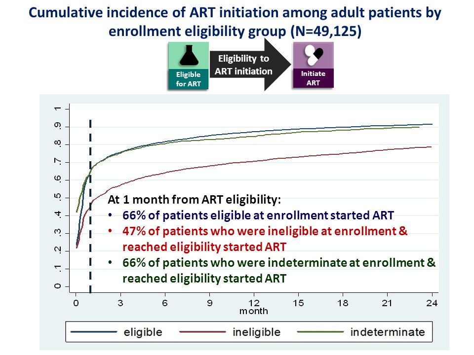 Cumulative incidence of ART initiation among adult patients by enrollment eligibility group (N=49,125) At 1 month from ART eligibility: 66% of patients eligible at enrollment started ART 47% of patients who were ineligible at enrollment & reached eligibility started ART 66% of patients who were indeterminate at enrollment & reached eligibility started ART