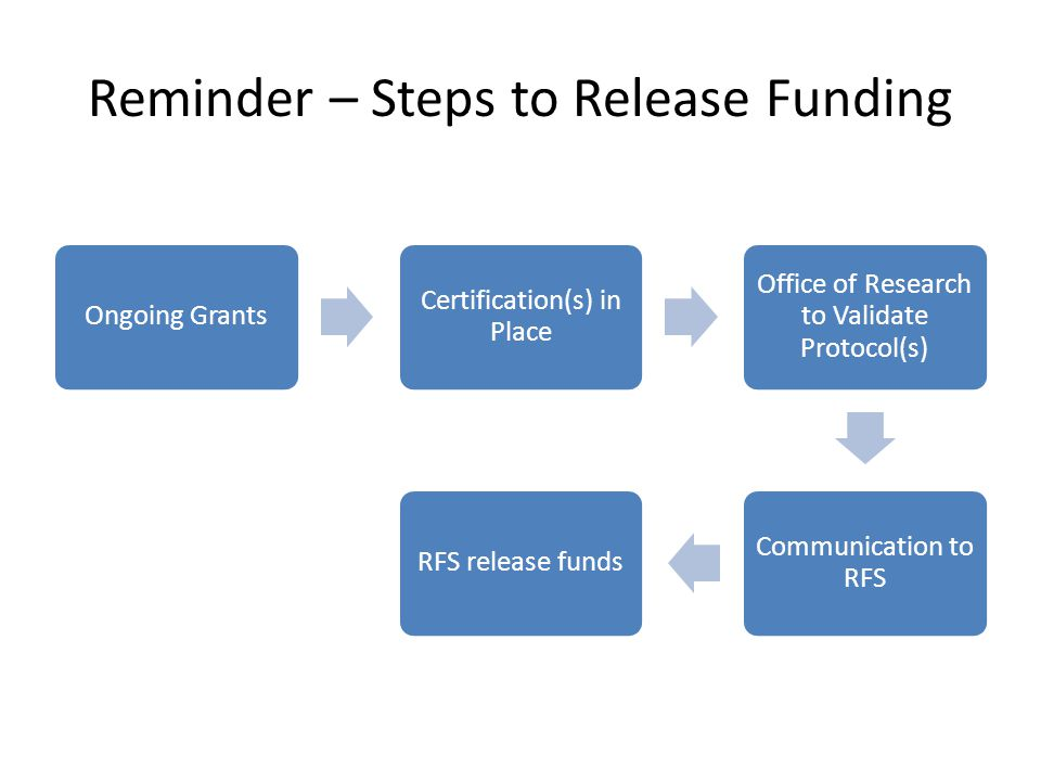 Reminder – Steps to Release Funding Ongoing Grants Certification(s) in Place Office of Research to Validate Protocol(s) Communication to RFS RFS relea