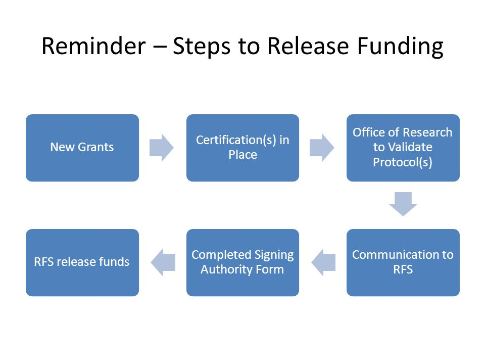 Reminder – Steps to Release Funding New Grants Certification(s) in Place Office of Research to Validate Protocol(s) Communication to RFS Completed Signing Authority Form RFS release funds