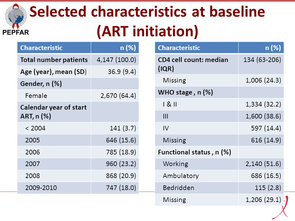 Selected characteristics at baseline (ART initiation) Characteristicn (%) Total number patients4,147 (100.0) Age (year), mean (SD)36.9 (9.4) Gender, n (%) Female2,670 (64.4) Calendar year of start ART, n (%) < 2004141 (3.7) 2005646 (15.6) 2006785 (18.9) 2007960 (23.2) 2008868 (20.9) 2009-2010747 (18.0) Characteristicn (%) CD4 cell count: median (IQR) 134 (63-206) Missing1,006 (24.3) WHO stage, n (%) I & II1,334 (32.2) III1,600 (38.6) IV597 (14.4) Missing616 (14.9) Functional status, n (%) Working2,140 (51.6) Ambulatory686 (16.5) Bedridden115 (2.8) Missing1,206 (29.1)