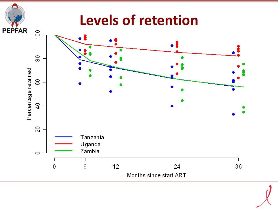 Levels of retention