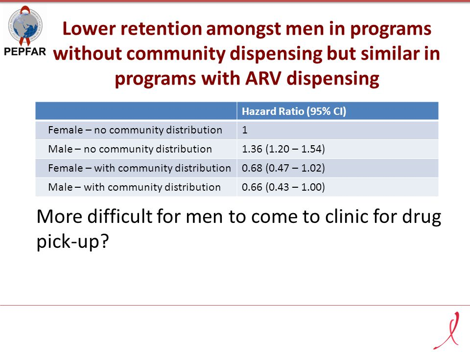 Lower retention amongst men in programs without community dispensing but similar in programs with ARV dispensing More difficult for men to come to clinic for drug pick-up.