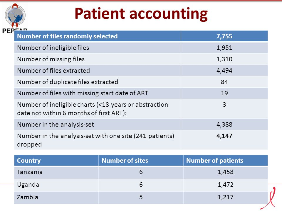 Patient accounting Number of files randomly selected7,755 Number of ineligible files1,951 Number of missing files1,310 Number of files extracted4,494 Number of duplicate files extracted84 Number of files with missing start date of ART19 Number of ineligible charts (<18 years or abstraction date not within 6 months of first ART): 3 Number in the analysis-set4,388 Number in the analysis-set with one site (241 patients) dropped 4,147 CountryNumber of sitesNumber of patients Tanzania61,458 Uganda61,472 Zambia51,217