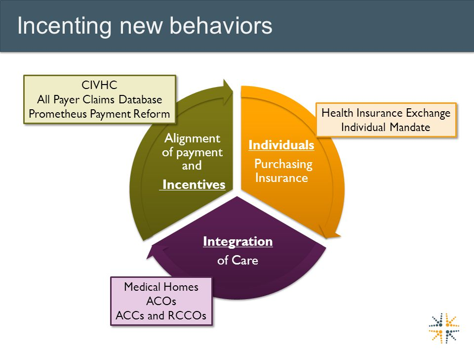 Incenting new behaviors Individuals Purchasing Insurance Integration of Care Alignment of payment and Incentives CIVHC All Payer Claims Database Prometheus Payment Reform CIVHC All Payer Claims Database Prometheus Payment Reform Health Insurance Exchange Individual Mandate Health Insurance Exchange Individual Mandate Medical Homes ACOs ACCs and RCCOs Medical Homes ACOs ACCs and RCCOs