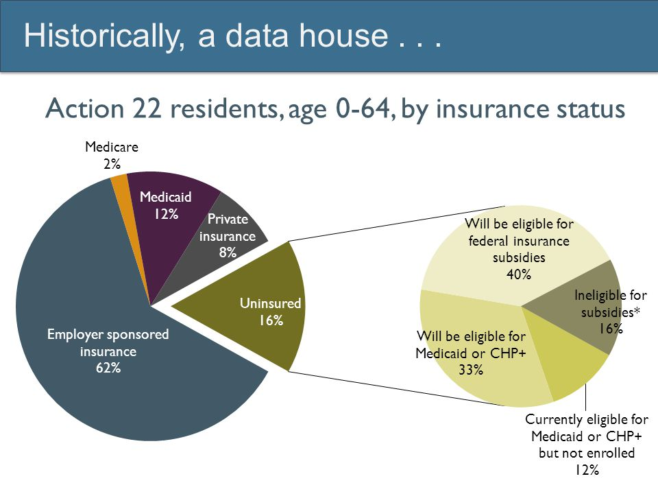 Action 22 residents, age 0-64, by insurance status Historically, a data house...