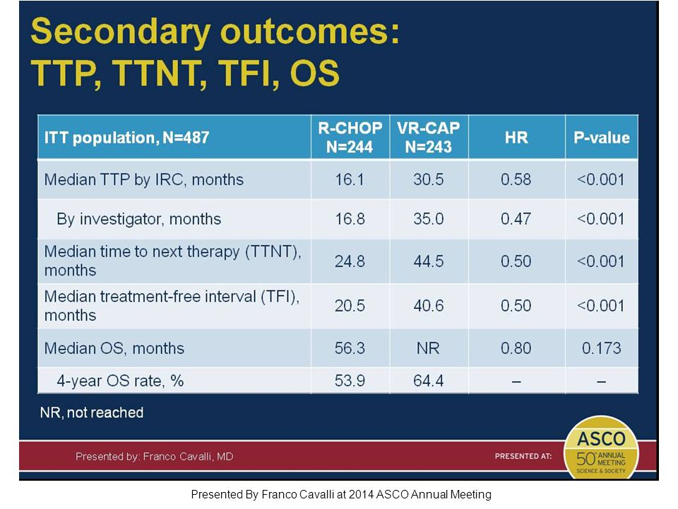 Secondary outcomes: TTP, TTNT, TFI, OS Presented By Franco Cavalli at 2014 ASCO Annual Meeting