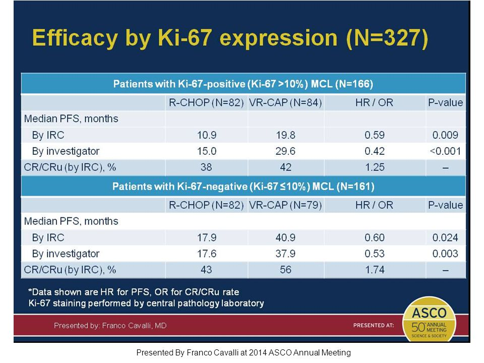 Efficacy by Ki-67 expression (N=327) Presented By Franco Cavalli at 2014 ASCO Annual Meeting