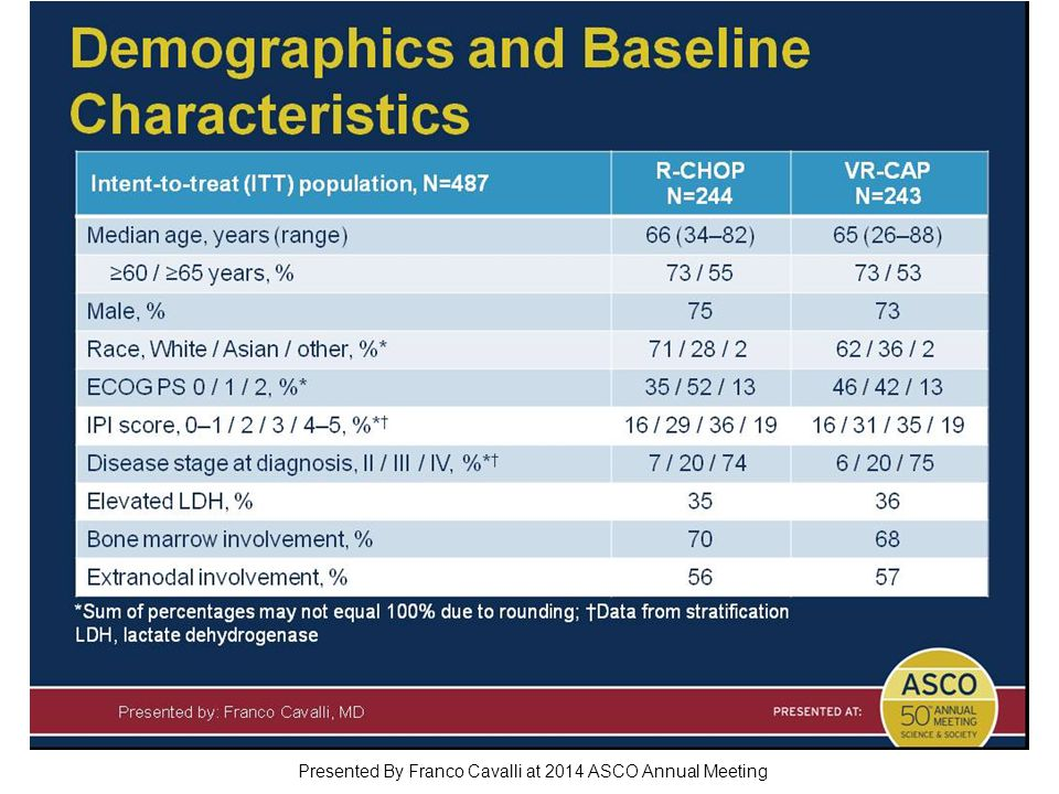 Demographics and Baseline Characteristics Presented By Franco Cavalli at 2014 ASCO Annual Meeting