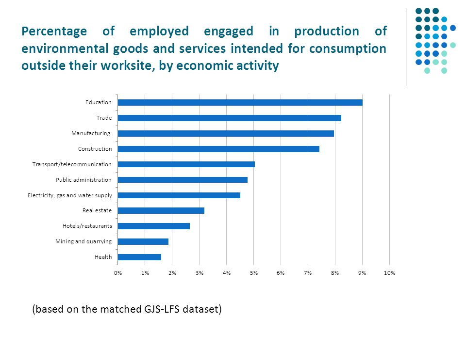 Percentage of employed engaged in production of environmental goods and services intended for consumption outside their worksite, by economic activity
