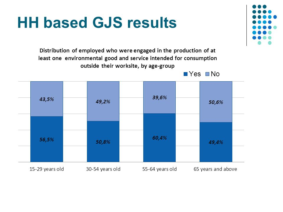 HH based GJS results