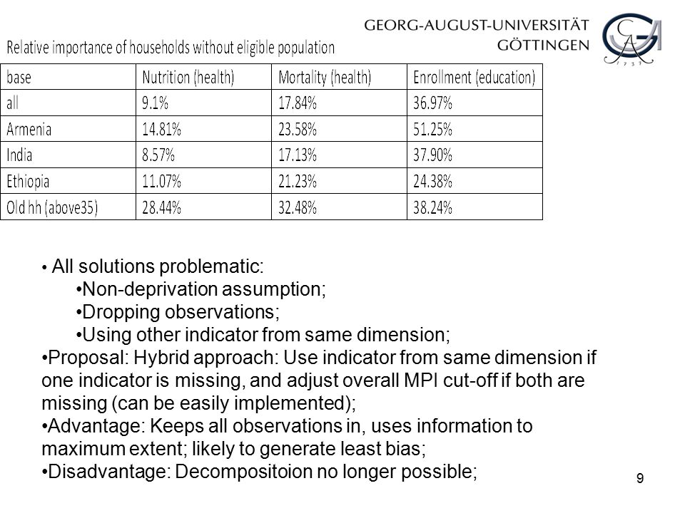 9 All solutions problematic: Non-deprivation assumption; Dropping observations; Using other indicator from same dimension; Proposal: Hybrid approach: