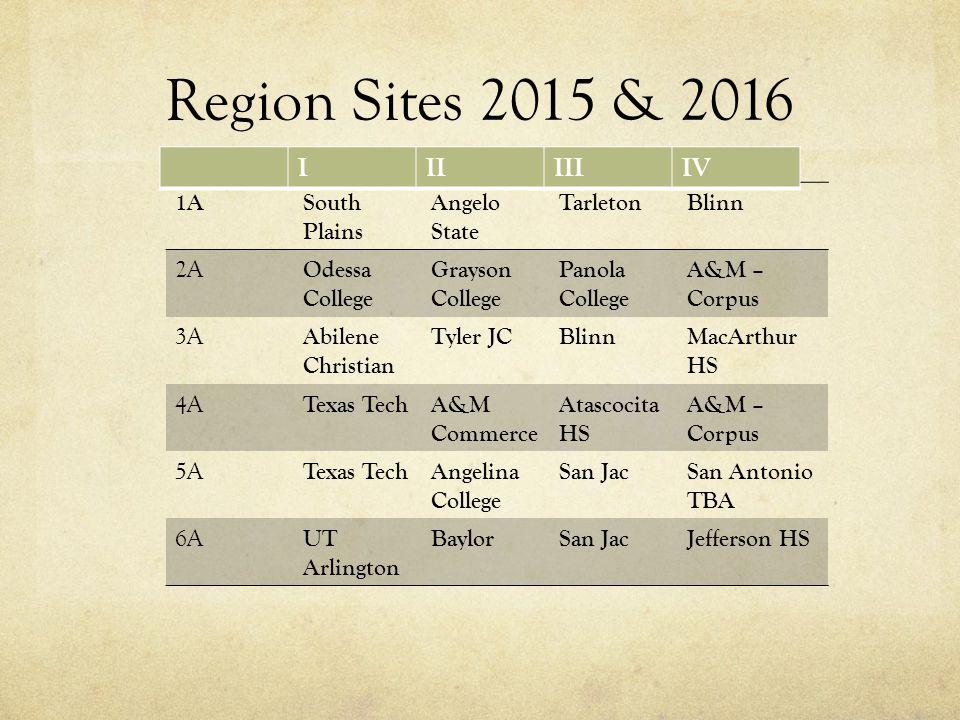 Region Sites 2015 & 2016 1ASouth Plains Angelo State TarletonBlinn 2A Odessa College Grayson College Panola College A&M – Corpus 3A Abilene Christian Tyler JCBlinnMacArthur HS 4A Texas TechA&M Commerce Atascocita HS A&M – Corpus 5A Texas TechAngelina College San JacSan Antonio TBA 6A UT Arlington BaylorSan JacJefferson HS IIIIIIIV