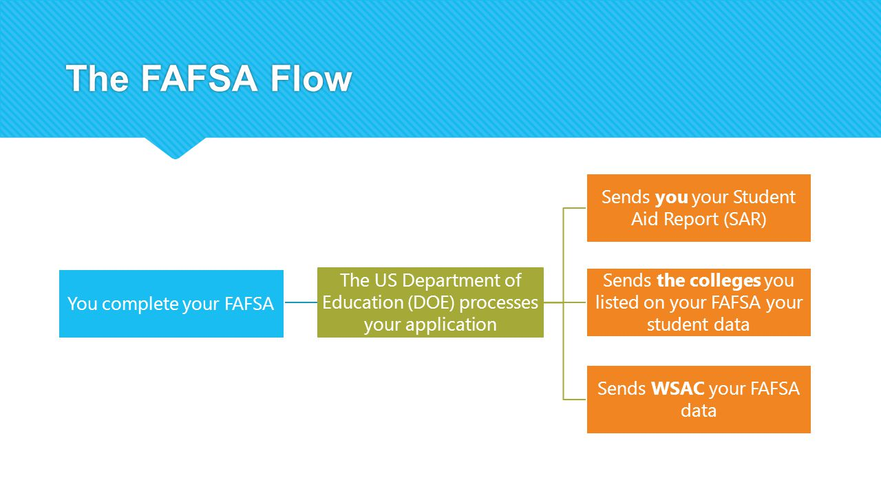 The FAFSA Flow You complete your FAFSA The US Department of Education (DOE) processes your application Sends you your Student Aid Report (SAR) Sends the colleges you listed on your FAFSA your student data Sends WSAC your FAFSA data