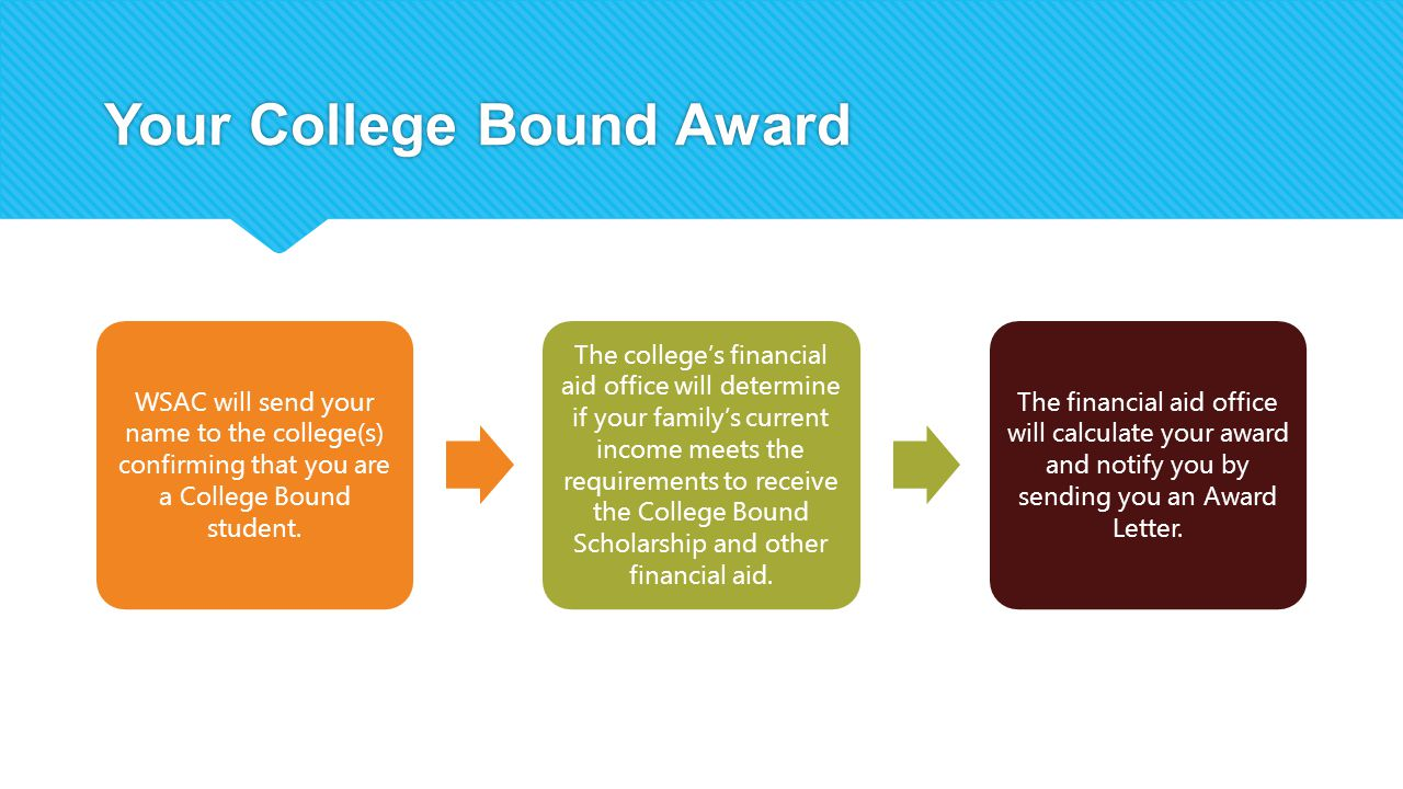 Your College Bound Award WSAC will send your name to the college(s) confirming that you are a College Bound student.