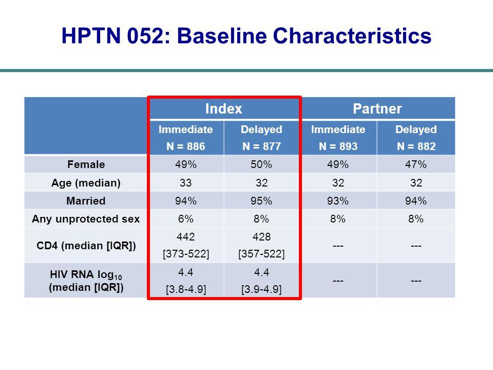 IndexPartner Immediate N = 886 Delayed N = 877 Immediate N = 893 Delayed N = 882 Female49%50%49%47% Age (median)3332 Married94%95%93%94% Any unprotected sex6%8% CD4 (median [IQR]) 442 [373-522] 428 [357-522] --- HIV RNA log 10 (median [IQR]) 4.4 [3.8-4.9] 4.4 [3.9-4.9] --- HPTN 052: Baseline Characteristics