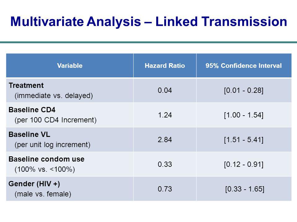 VariableHazard Ratio95% Confidence Interval Treatment (immediate vs.