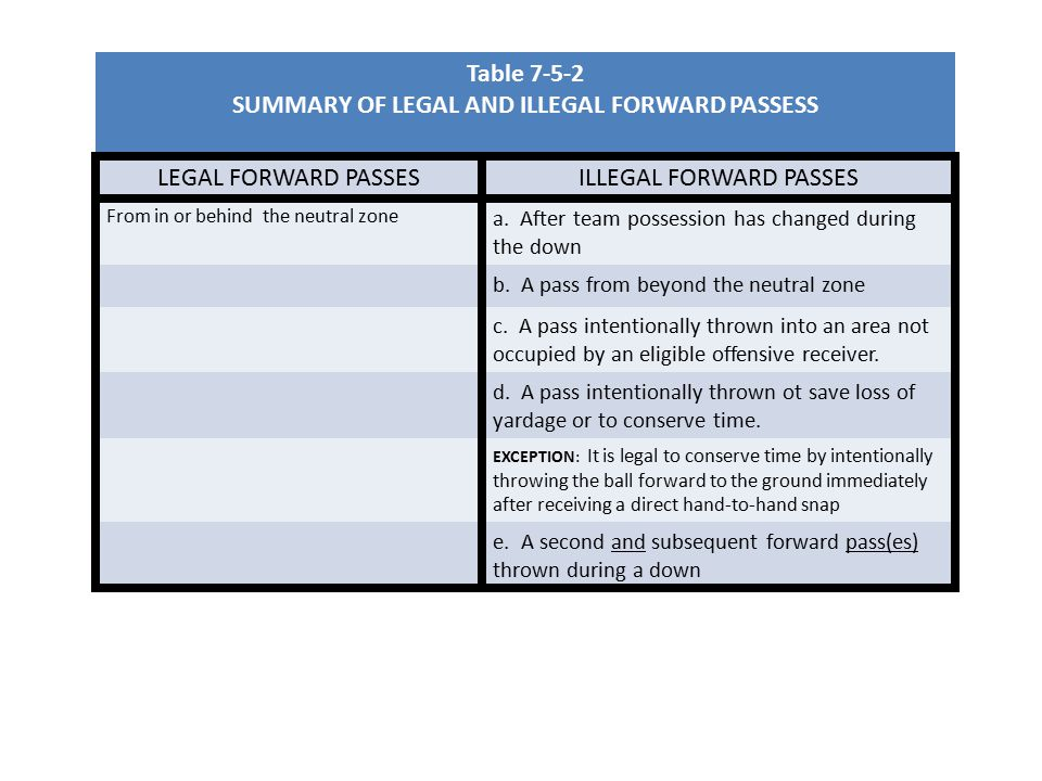 Table SUMMARY OF LEGAL AND ILLEGAL FORWARD PASSESS LEGAL FORWARD PASSESILLEGAL FORWARD PASSES From in or behind the neutral zone a.