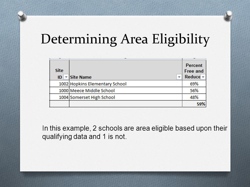 Determining Area Eligibility O The determination of area eligibility is based upon the location of the snack service.
