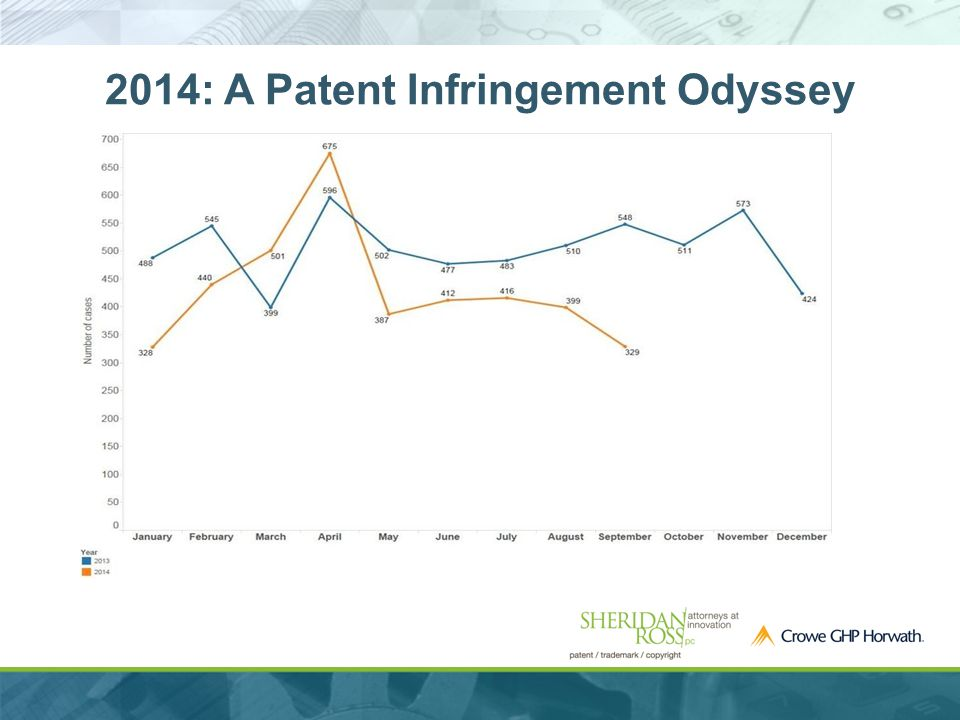 2014: A Patent Infringement Odyssey