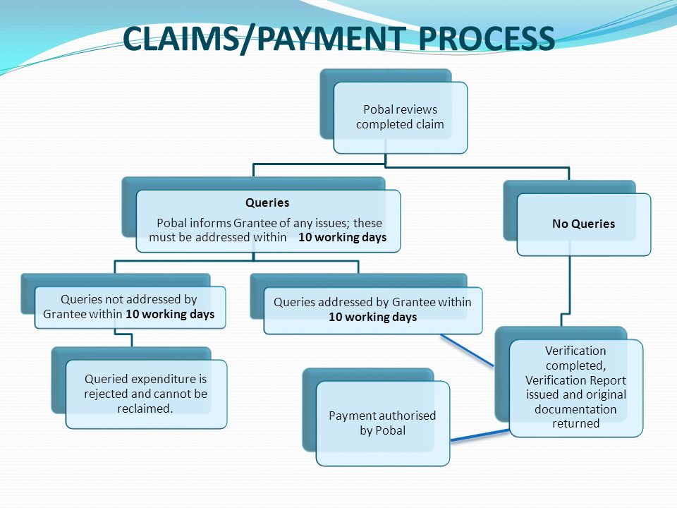 PROCUREMENT & TENDERING  Failure to comply may result in expenditure being declared ineligible and/or financial penalties being imposed.