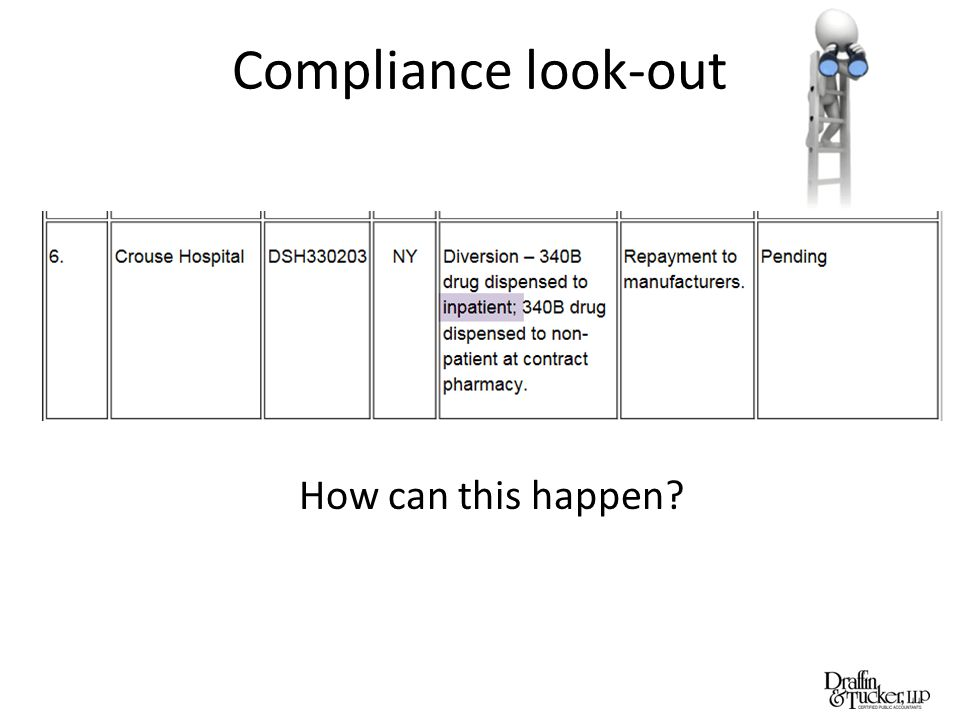 Compliance look-out How can this happen?
