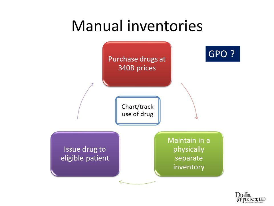 Manual inventories Purchase drugs at 340B prices Maintain in a physically separate inventory Issue drug to eligible patient Chart/track use of drug GP