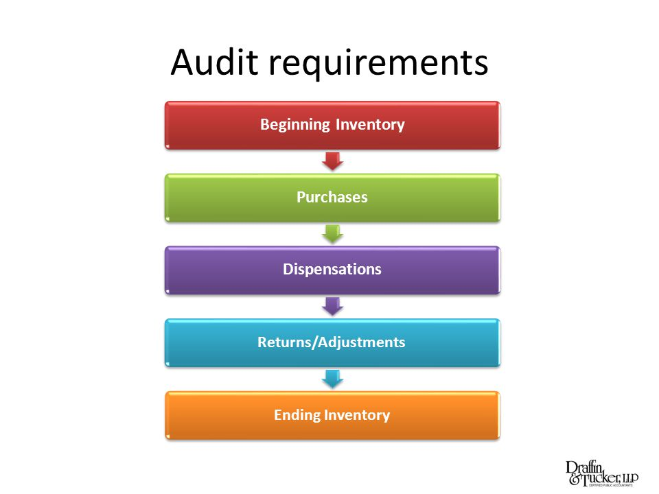 Audit requirements Beginning InventoryPurchasesDispensations Returns/AdjustmentsEnding Inventory